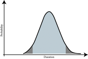 normal distribution chart