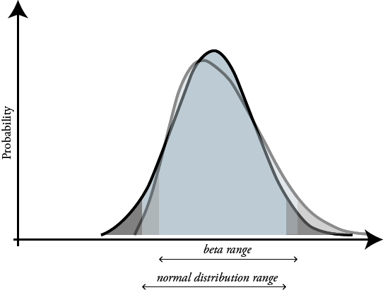 beta and normal distribution together
